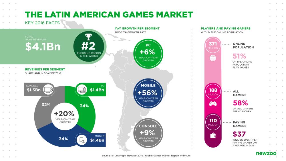 Newzoo_Latin_American_Games_Market_2016